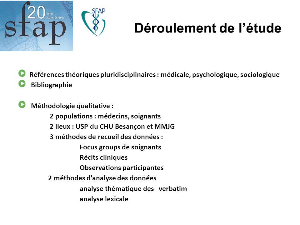 Déroulement de l'étude Références théoriques pluridisciplinaires : médicale, psychologique, sociologique Bibliographie Méthodologie qualitative : 2 po