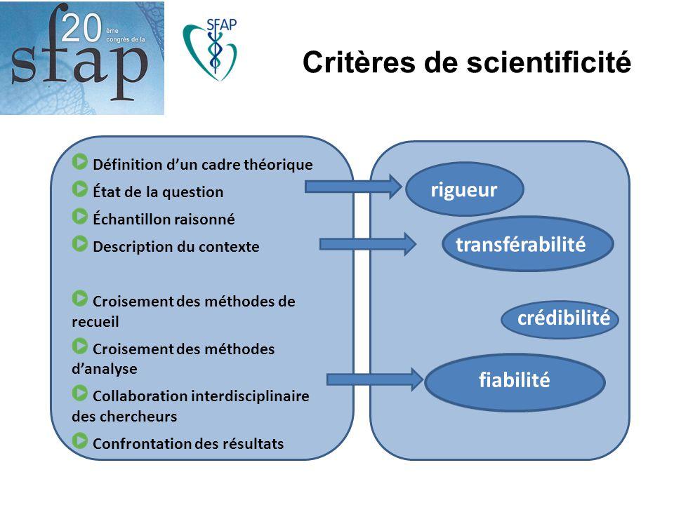 Critères de scientificité Définition d'un cadre théorique État de la question Échantillon raisonné Description du contexte Croisement des méthodes de