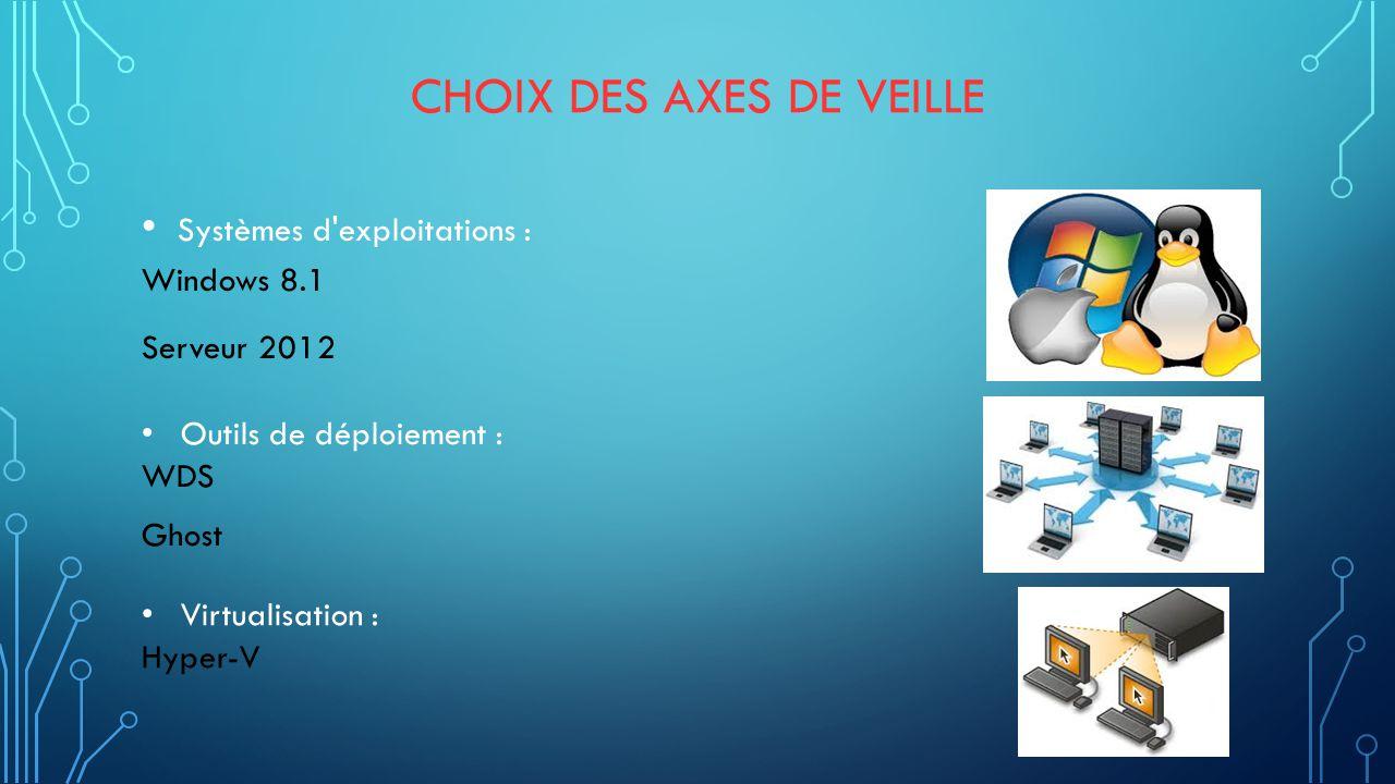 CHOIX DES AXES DE VEILLE Systèmes d'exploitations : Windows 8.1 Serveur 2012 Outils de déploiement : WDS Ghost Virtualisation : Hyper-V
