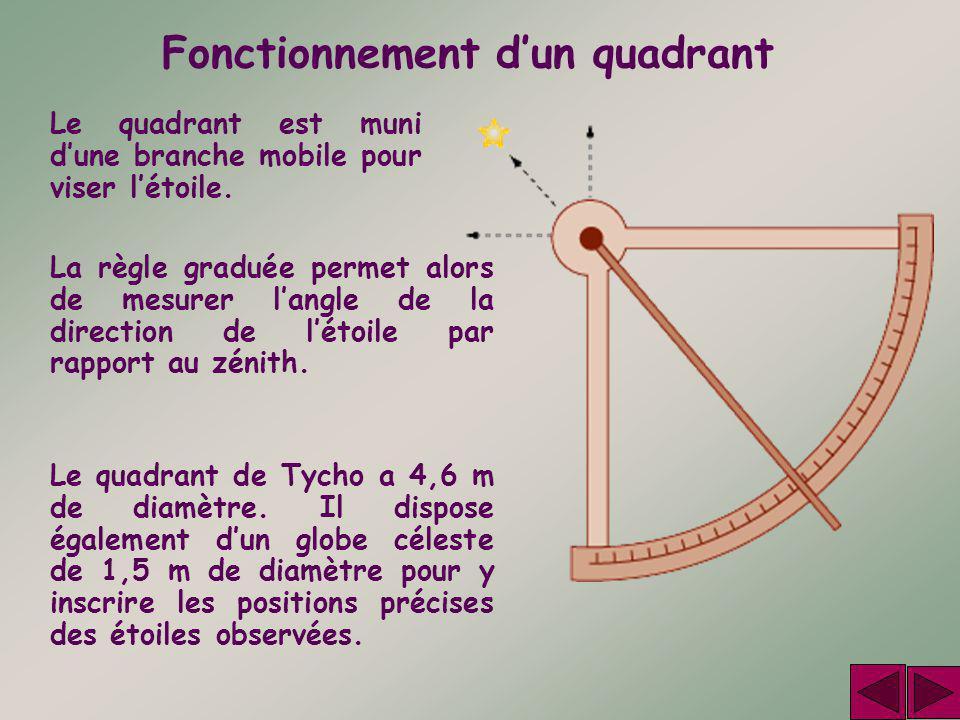 Fonctionnement d'un quadrant Le quadrant est muni d'une branche mobile pour viser l'étoile. La règle graduée permet alors de mesurer l'angle de la dir