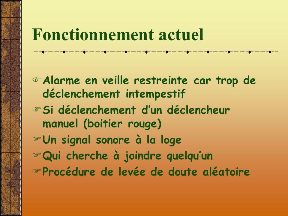Fonctionnement actuel  Alarme en veille restreinte car trop de déclenchement intempestif  Si déclenchement d'un déclencheur manuel (boitier rouge) 