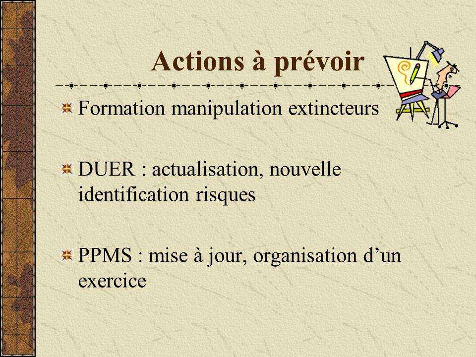 Actions à prévoir Formation manipulation extincteurs DUER : actualisation, nouvelle identification risques PPMS : mise à jour, organisation d'un exerc