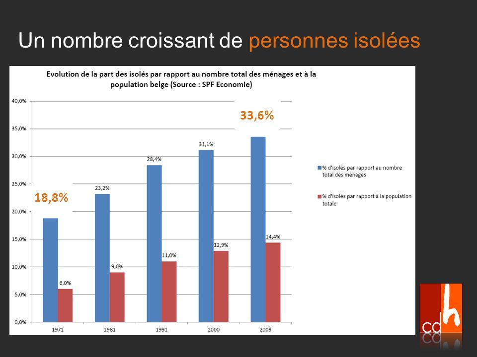 Un nombre croissant de personnes isolées 18,8% 33,6%