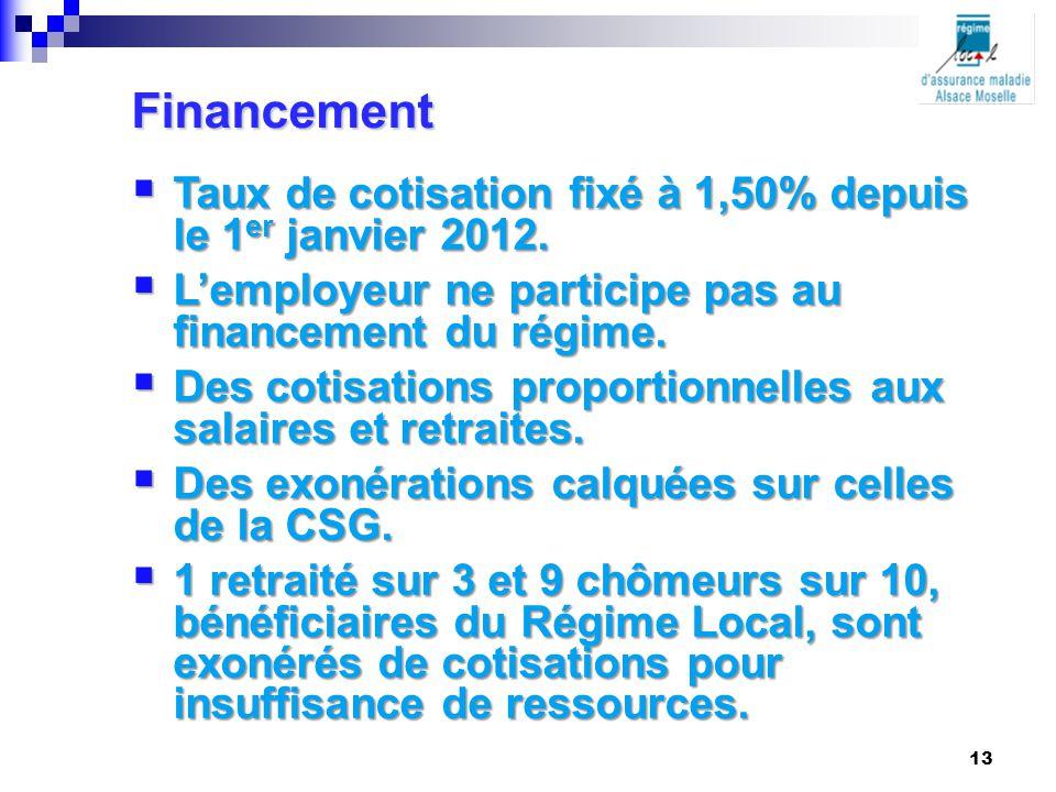  Taux de cotisation fixé à 1,50% depuis le 1 er janvier 2012.  L'employeur ne participe pas au financement du régime.  Des cotisations proportionne