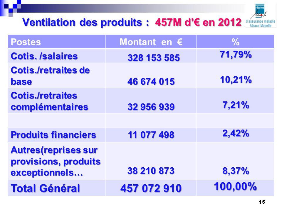 Ventilation des produits : 457M d'€ en 2012 PostesMontant en €% Cotis. /salaires 328 153 585 328 153 585 71,79% Cotis./retraites de base 46 674 015 10