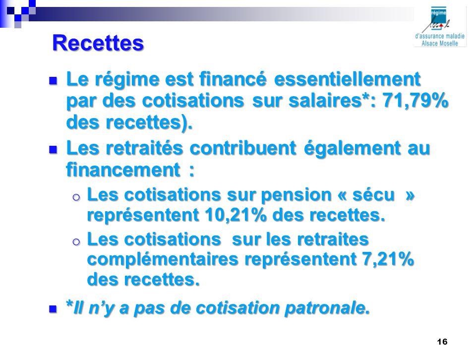 Recettes Le régime est financé essentiellement par des cotisations sur salaires*: 71,79% des recettes). Le régime est financé essentiellement par des
