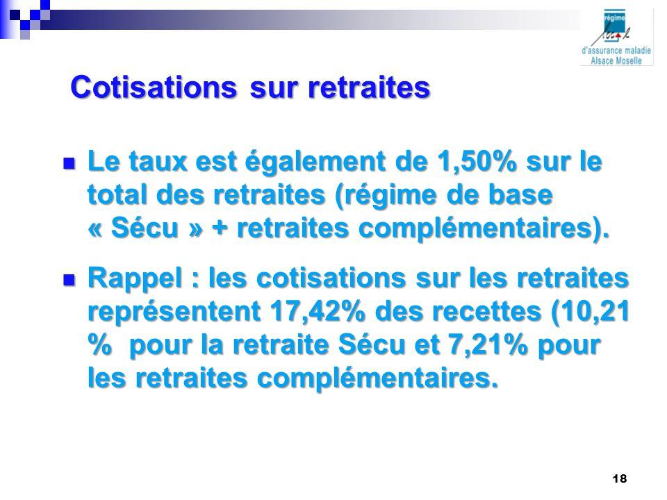 Cotisations sur retraites Le taux est également de 1,50% sur le total des retraites (régime de base « Sécu » + retraites complémentaires). Le taux est