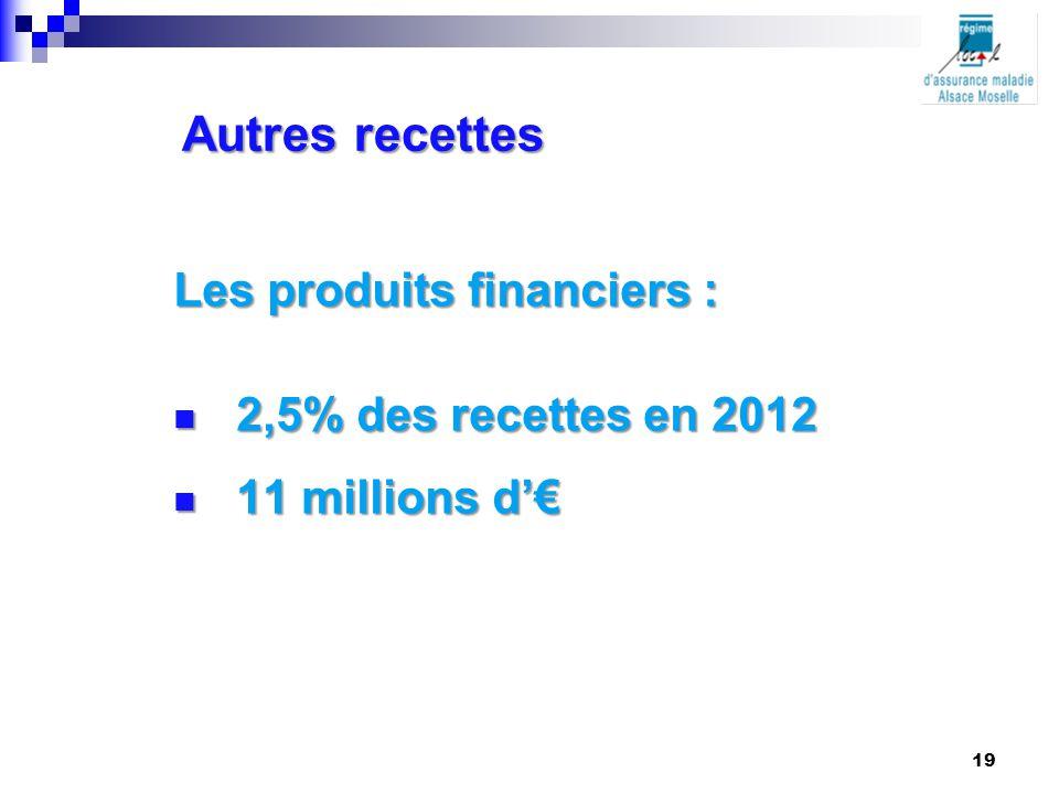 Autres recettes Les produits financiers : 2,5% des recettes en 2012 2,5% des recettes en 2012 11 millions d'€ 11 millions d'€ 19