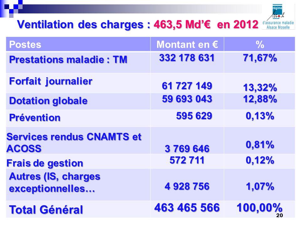Ventilation des charges : 463,5 Md'€ en 2012 PostesMontant en €% Prestations maladie : TM 332 178 631 71,67% Forfait journalier 61 727 149 13,32% Dota