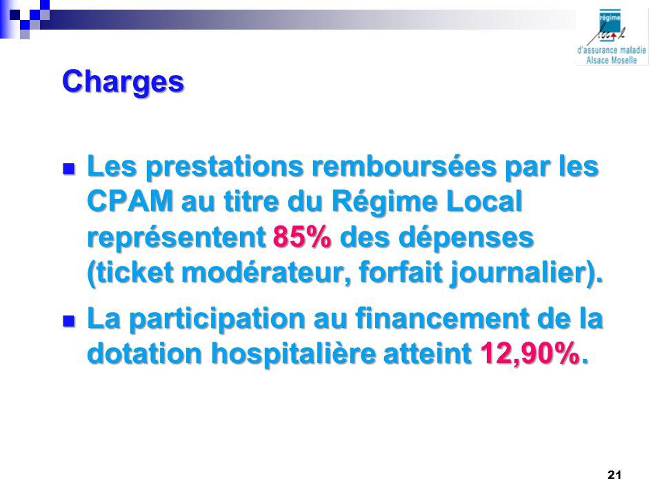 Charges Les prestations remboursées par les CPAM au titre du Régime Local représentent 85% des dépenses (ticket modérateur, forfait journalier). Les p