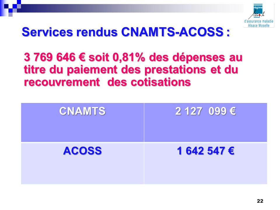 3 769 646 € soit 0,81% des dépenses au titre du paiement des prestations et du recouvrement des cotisations CNAMTS 2 127 099 € ACOSS 1 642 547 € Servi