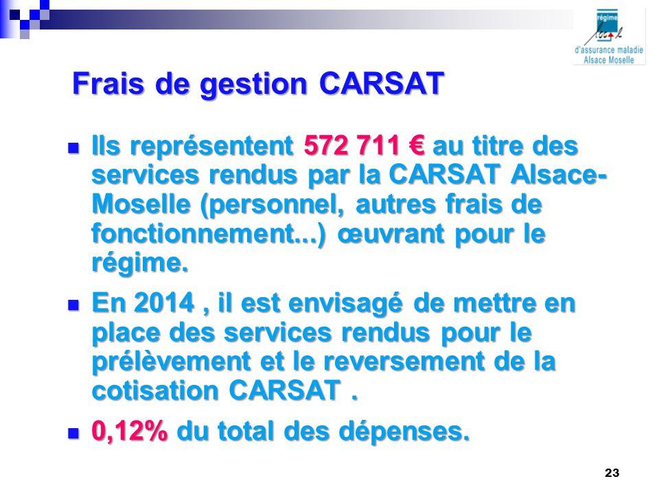 Frais de gestion CARSAT Ils représentent 572 711 € au titre des services rendus par la CARSAT Alsace- Moselle (personnel, autres frais de fonctionneme