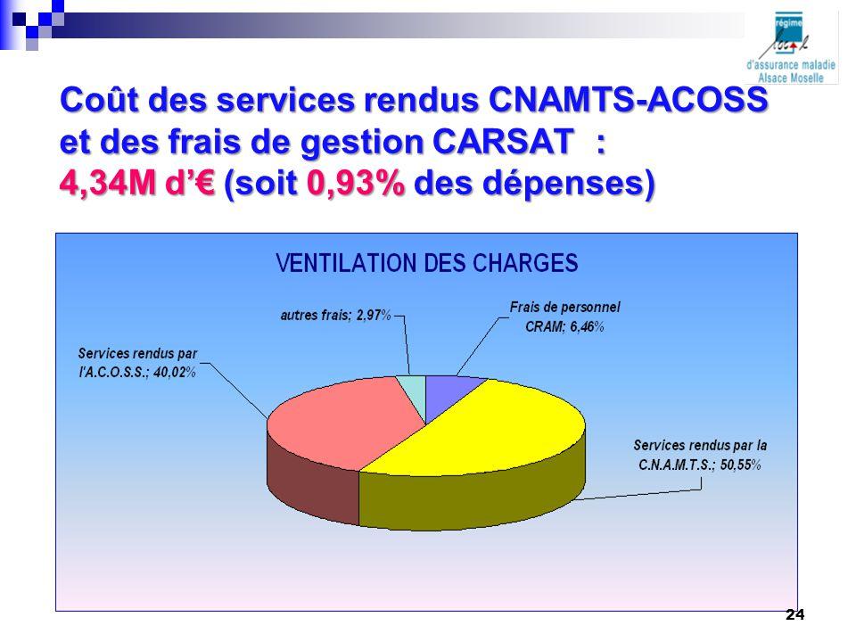 Coût des services rendus CNAMTS-ACOSS et des frais de gestion CARSAT : 4,34M d'€ (soit 0,93% des dépenses) 24