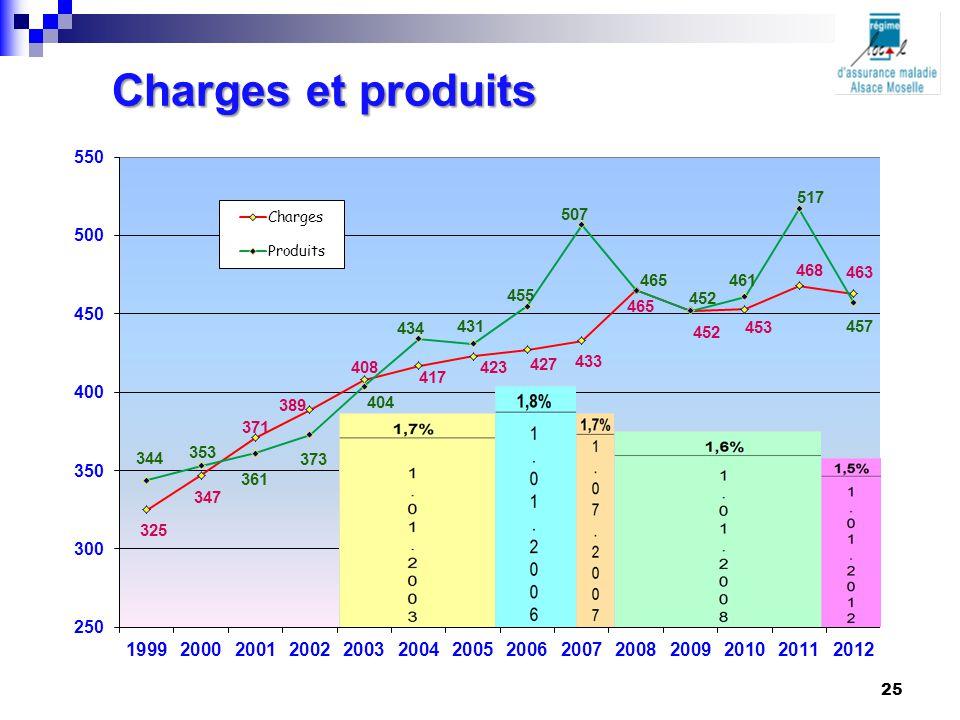 Charges et produits 25