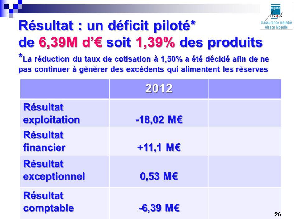 Résultat : un déficit piloté* de 6,39M d'€ soit 1,39% des produits * La réduction du taux de cotisation à 1,50% a été décidé afin de ne pas continuer