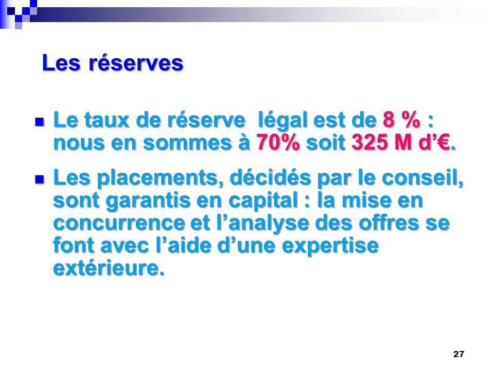 Les réserves Le taux de réserve légal est de 8 % : nous en sommes à 70% soit 325 M d'€. Le taux de réserve légal est de 8 % : nous en sommes à 70% soi