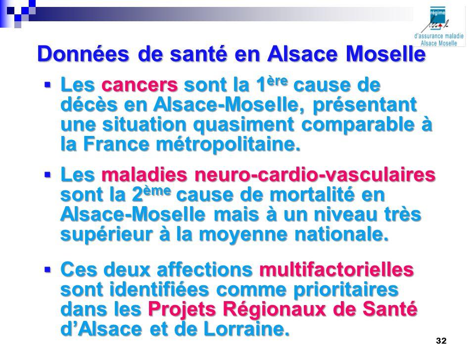 Données de santé en Alsace Moselle  Les cancers sont la 1 ère cause de décès en Alsace-Moselle, présentant une situation quasiment comparable à la Fr