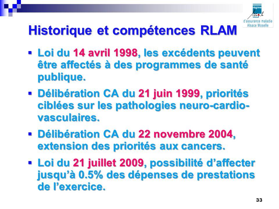 Historique et compétences RLAM  Loi du 14 avril 1998, les excédents peuvent être affectés à des programmes de santé publique.  Délibération CA du 21