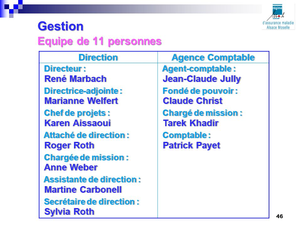 Gestion Equipe de 11 personnes DirectionAgence ComptableAgence Comptable Directeur : Directeur : Agent-comptable : Agent-comptable : René Marbach René