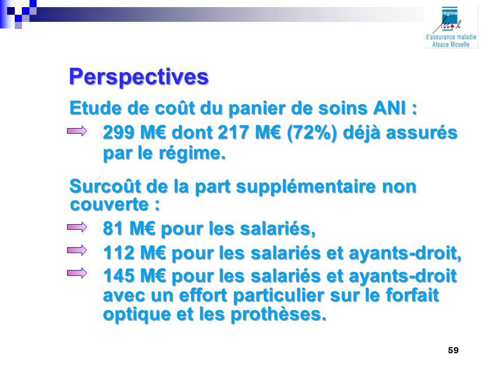 Etude de coût du panier de soins ANI : 299 M€ dont 217 M€ (72%) déjà assurés par le régime. Surcoût de la part supplémentaire non couverte : 81 M€ pou