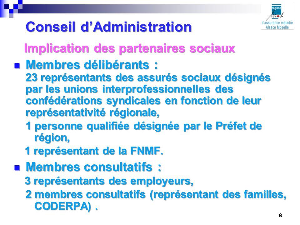 Conseil d'Administration Implication des partenaires sociaux Implication des partenaires sociaux Membres délibérants : Membres délibérants : 23 représ