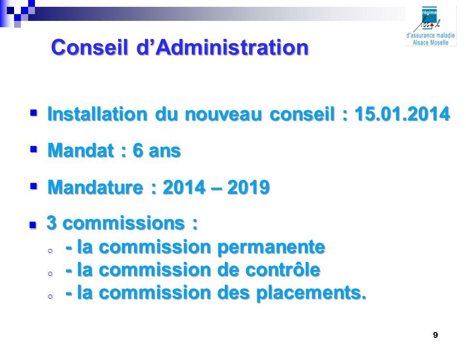 Conseil d'Administration  Installation du nouveau conseil : 15.01.2014  Mandat : 6 ans  Mandature : 2014 – 2019 3 commissions : 3 commissions : o -