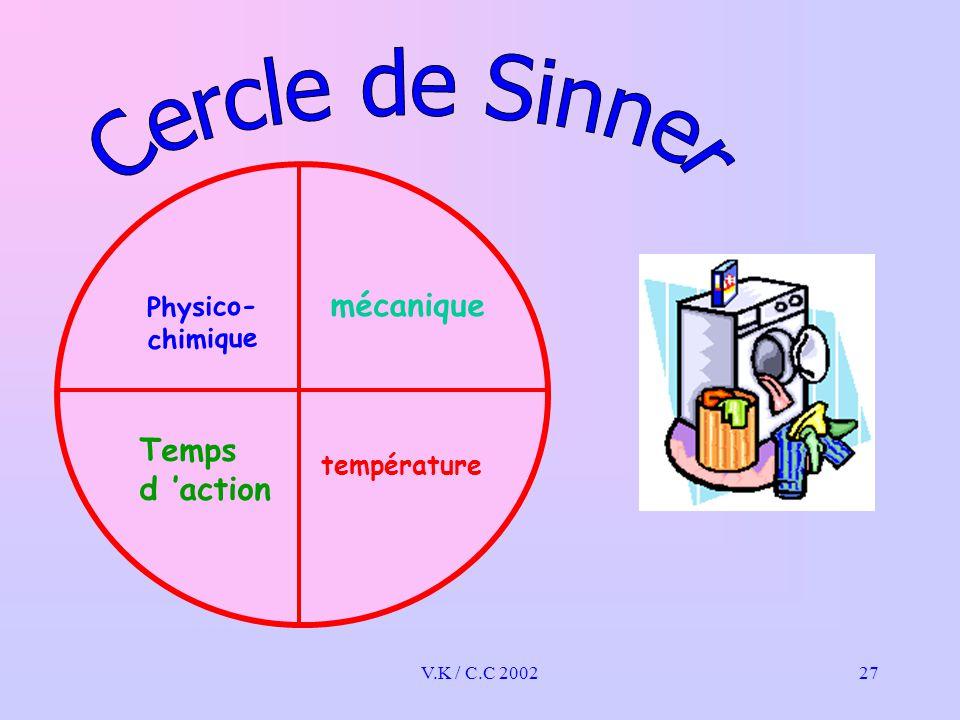 V.K / C.C 200227 Physico- chimique mécanique Temps d 'action température