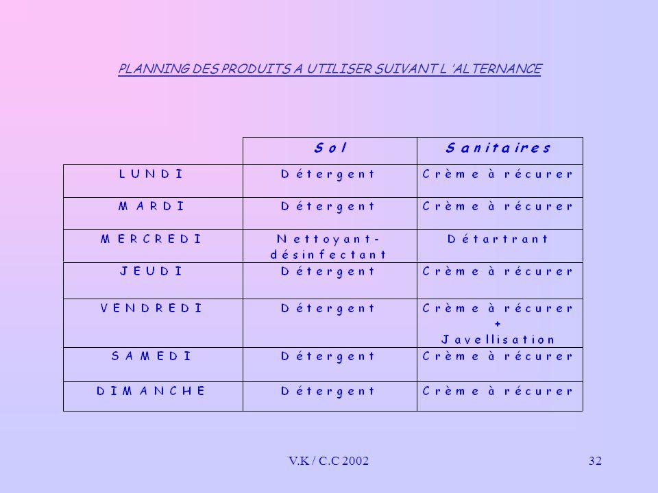 V.K / C.C 200232 PLANNING DES PRODUITS A UTILISER SUIVANT L 'ALTERNANCE