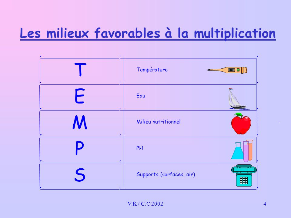 V.K / C.C 20024 Les milieux favorables à la multiplication Milieu nutritionnel PH Supports (surfaces, air) Eau Température T E M P S