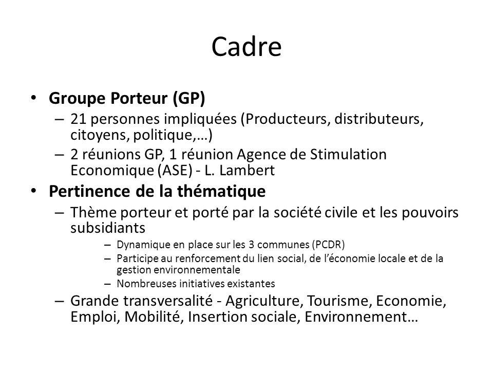 Groupe Porteur (GP) – 21 personnes impliquées (Producteurs, distributeurs, citoyens, politique,…) – 2 réunions GP, 1 réunion Agence de Stimulation Economique (ASE) - L.