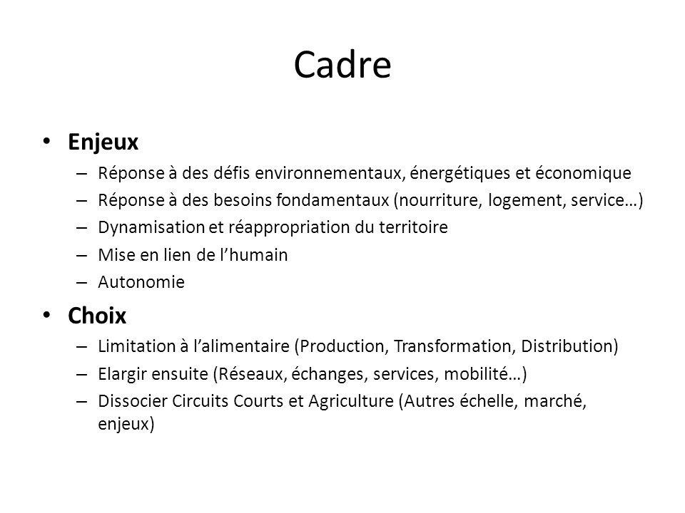 Enjeux – Réponse à des défis environnementaux, énergétiques et économique – Réponse à des besoins fondamentaux (nourriture, logement, service…) – Dynamisation et réappropriation du territoire – Mise en lien de l'humain – Autonomie Choix – Limitation à l'alimentaire (Production, Transformation, Distribution) – Elargir ensuite (Réseaux, échanges, services, mobilité…) – Dissocier Circuits Courts et Agriculture (Autres échelle, marché, enjeux) Cadre