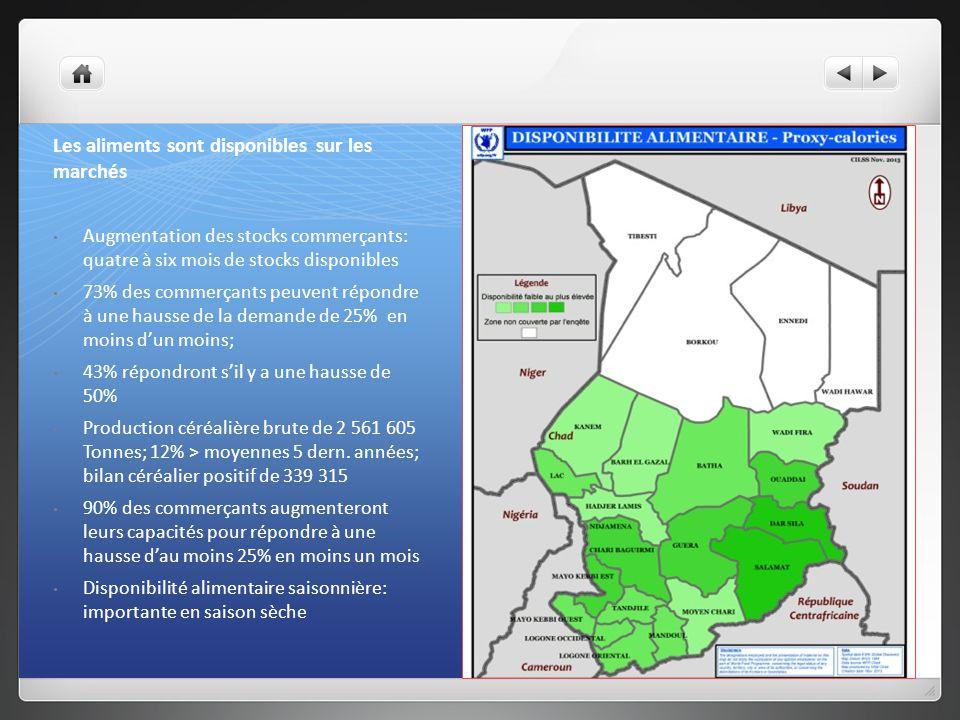 Des céréales disponibles et vendues sur les marchés (Taux de commercialisation des principales céréales au Tchad)