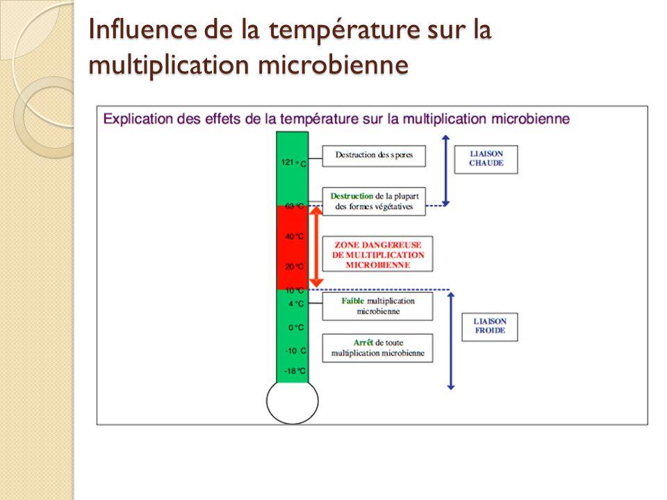 Influence de la température sur la multiplication microbienne