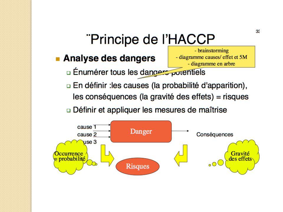 1.Constituer une équipe HACCP 2. Décrire le produit 3.