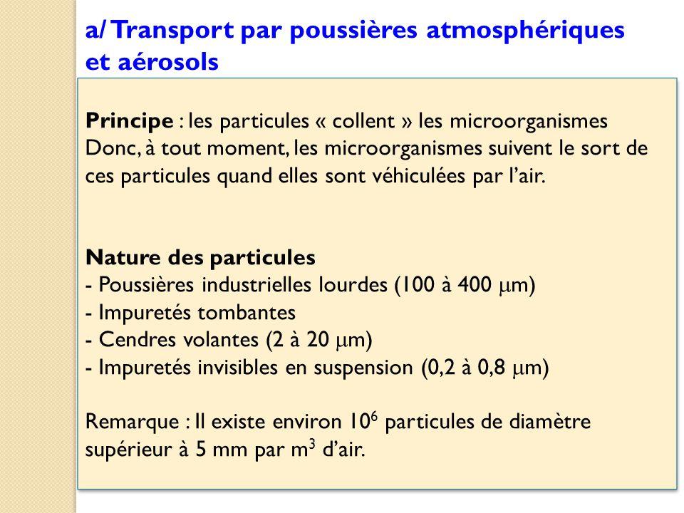 Principe : les particules « collent » les microorganismes Donc, à tout moment, les microorganismes suivent le sort de ces particules quand elles sont véhiculées par l'air.