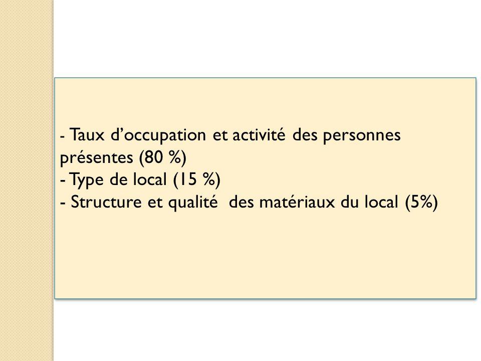 - Taux d'occupation et activité des personnes présentes (80 %) - Type de local (15 %) - Structure et qualité des matériaux du local (5%) - Taux d'occupation et activité des personnes présentes (80 %) - Type de local (15 %) - Structure et qualité des matériaux du local (5%)