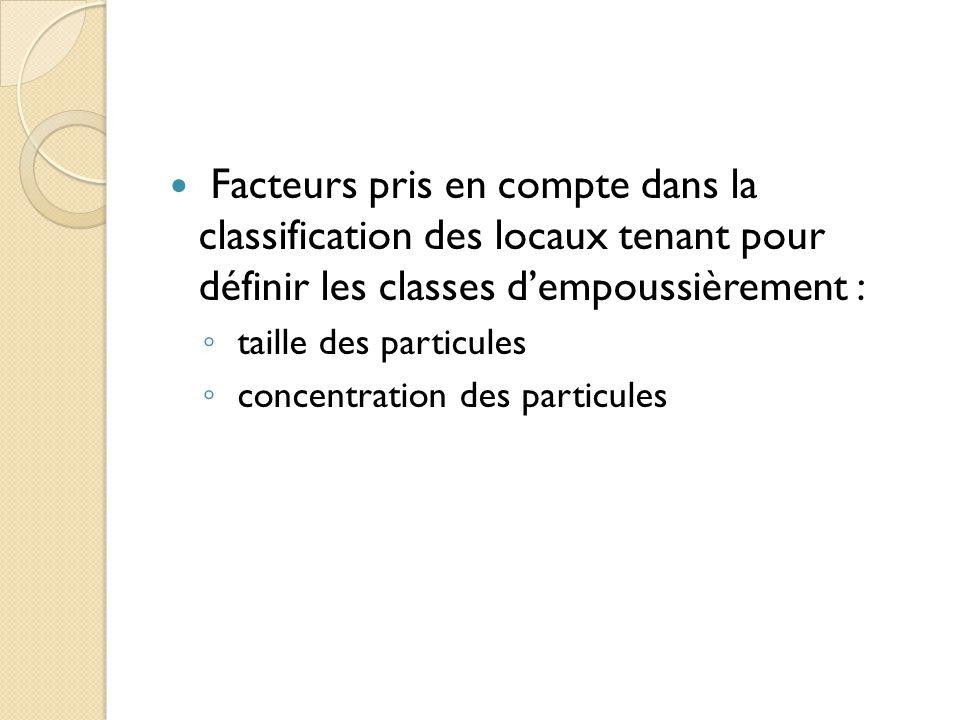 Facteurs pris en compte dans la classification des locaux tenant pour définir les classes d'empoussièrement : ◦ taille des particules ◦ concentration des particules