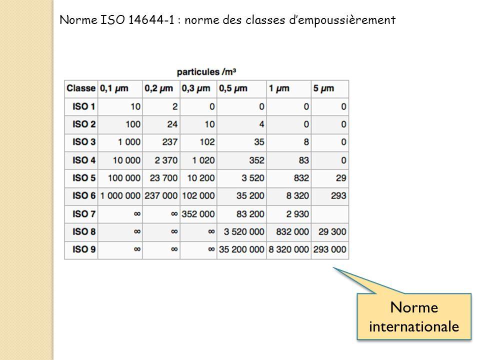 Norme ISO 14644-1 : norme des classes d'empoussièrement Norme internationale