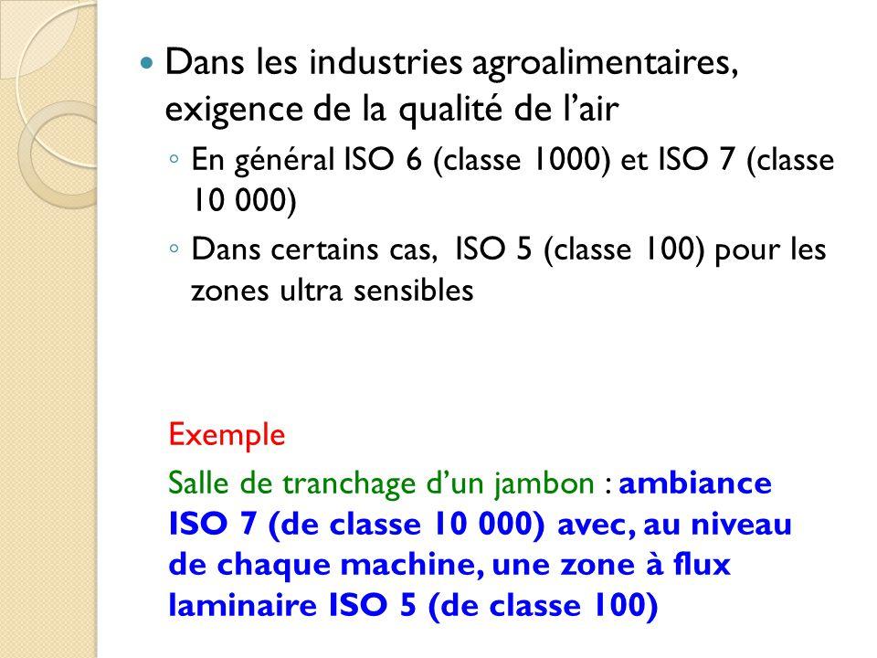 Dans les industries agroalimentaires, exigence de la qualité de l'air ◦ En général ISO 6 (classe 1000) et ISO 7 (classe 10 000) ◦ Dans certains cas, ISO 5 (classe 100) pour les zones ultra sensibles Exemple Salle de tranchage d'un jambon : ambiance ISO 7 (de classe 10 000) avec, au niveau de chaque machine, une zone à flux laminaire ISO 5 (de classe 100)