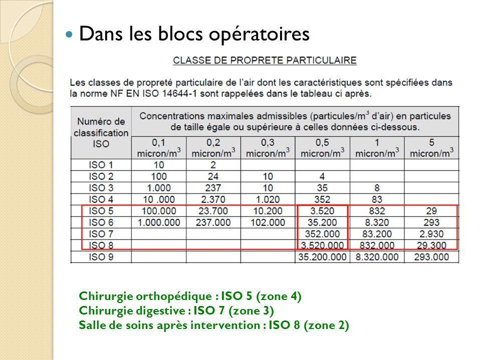 Dans les blocs opératoires Chirurgie orthopédique : ISO 5 (zone 4) Chirurgie digestive : ISO 7 (zone 3) Salle de soins après intervention : ISO 8 (zone 2)