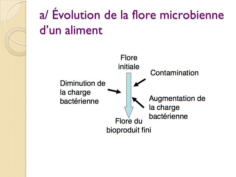 a/ Évolution de la flore microbienne d'un aliment