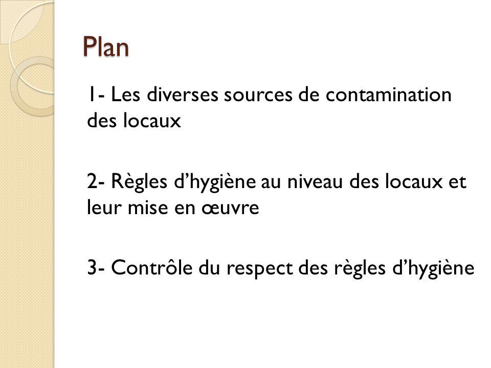 Plan 1- Les diverses sources de contamination des locaux 2- Règles d'hygiène au niveau des locaux et leur mise en œuvre 3- Contrôle du respect des règles d'hygiène