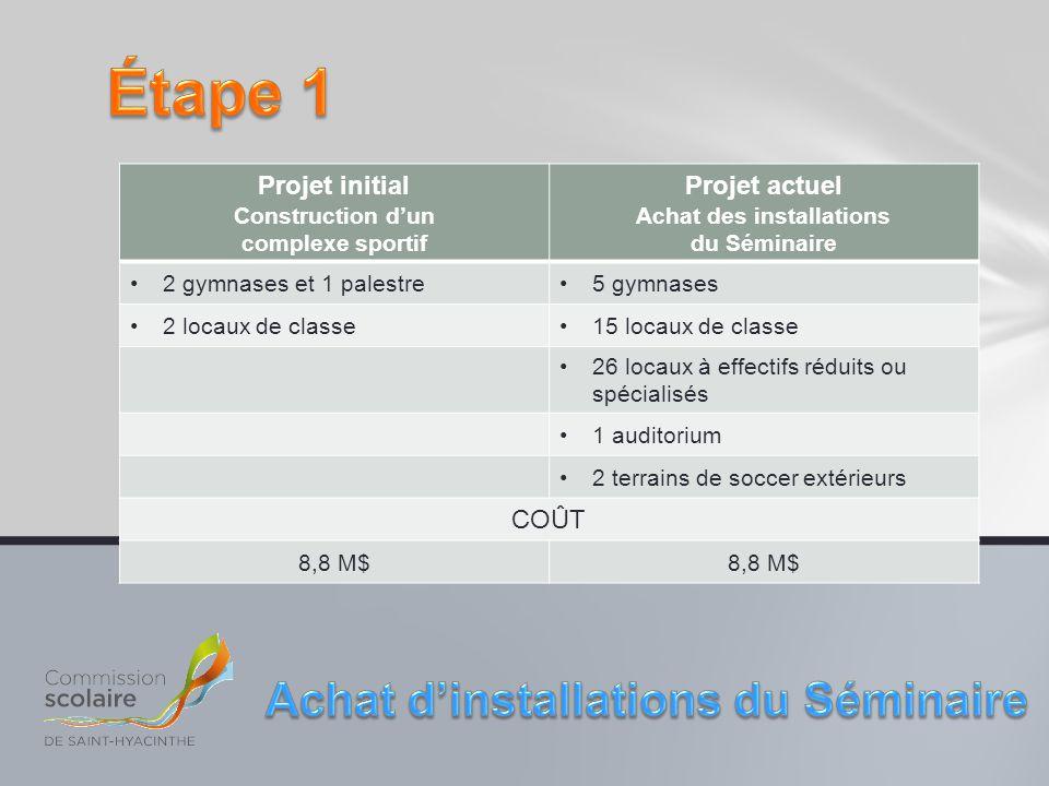 Projet initial Construction d'un complexe sportif Projet actuel Achat des installations du Séminaire 2 gymnases et 1 palestre5 gymnases 2 locaux de cl
