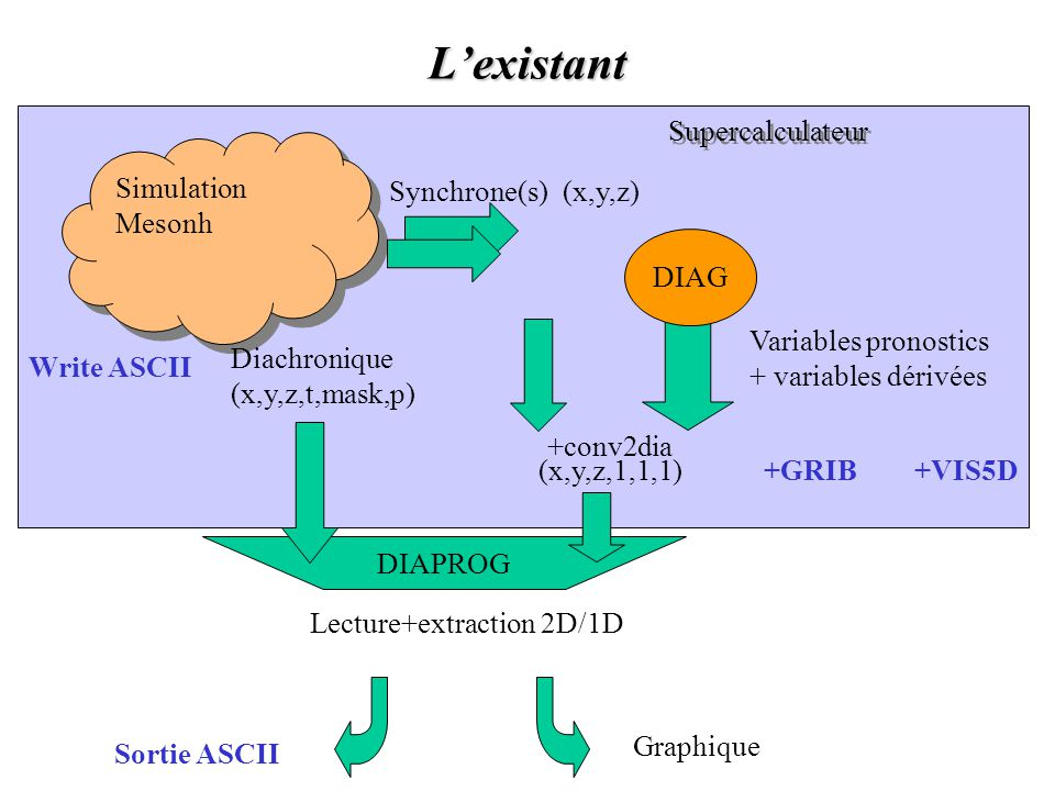 L'existant Simulation Mesonh Diachronique (x,y,z,t,mask,p) Synchrone(s) Variables pronostics + variables dérivées DIAPROG +conv2dia Write ASCII +GRIB+