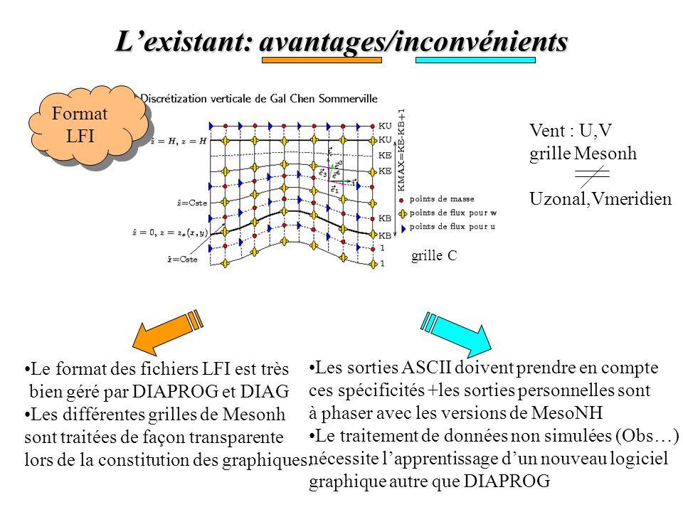 L'existant: avantages/inconvénients grille C Le format des fichiers LFI est très bien géré par DIAPROG et DIAG Les différentes grilles de Mesonh sont