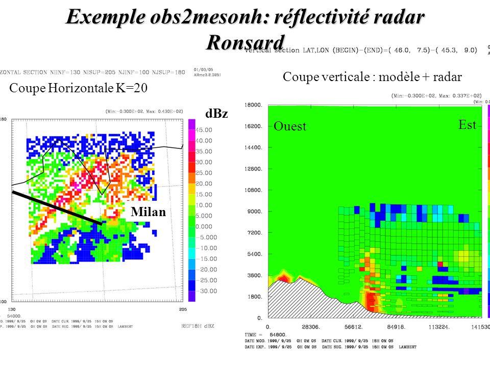 Ouest Est Coupe Horizontale K=20 Exemple obs2mesonh: réflectivité radar Ronsard Coupe verticale : modèle + radar dBz Milan