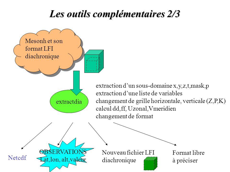 Les outils complémentaires 3/3 Mesonh et son format LFI diachronique OBSERVATIONS Lat,lon, alt,valeur Netcdf Nouveau fichier LFI diachronique Format libre à préciser Programme Fortran utilisateur (exemple exrwdia.f90 à adapter) + makefile: lecture de fichier(s) LFI traitements personnels écriture au format … Utilisateur averti sur les grilles Mesonh!