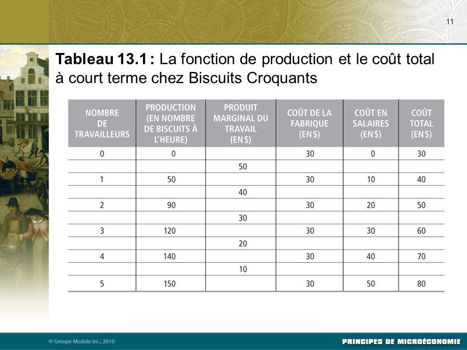 11 Tableau 13.1 : La fonction de production et le coût total à court terme chez Biscuits Croquants