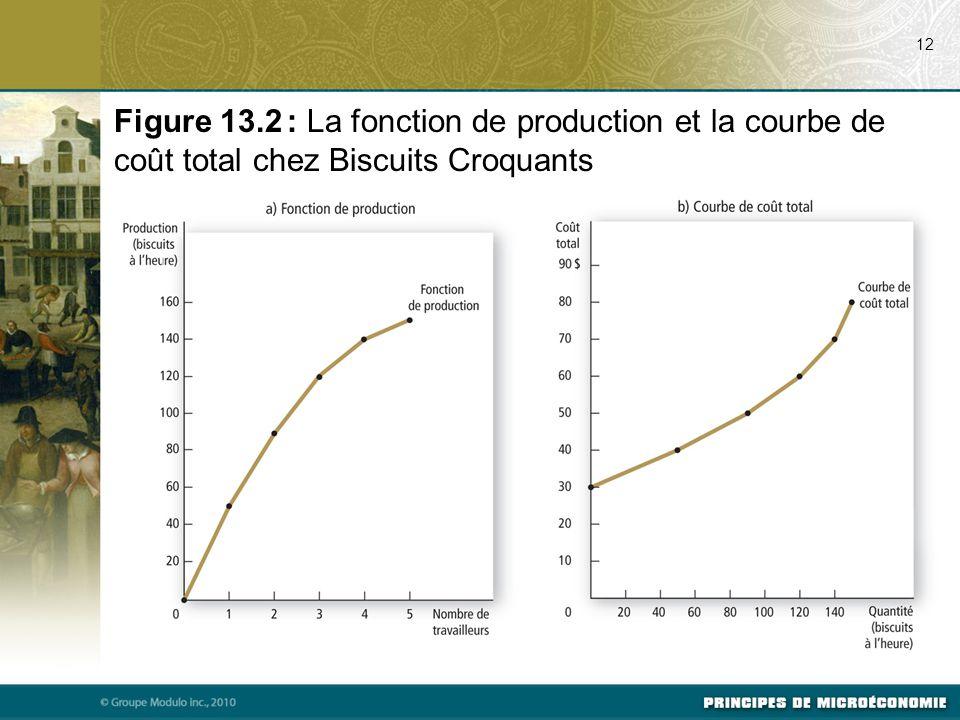 12 Figure 13.2 : La fonction de production et la courbe de coût total chez Biscuits Croquants