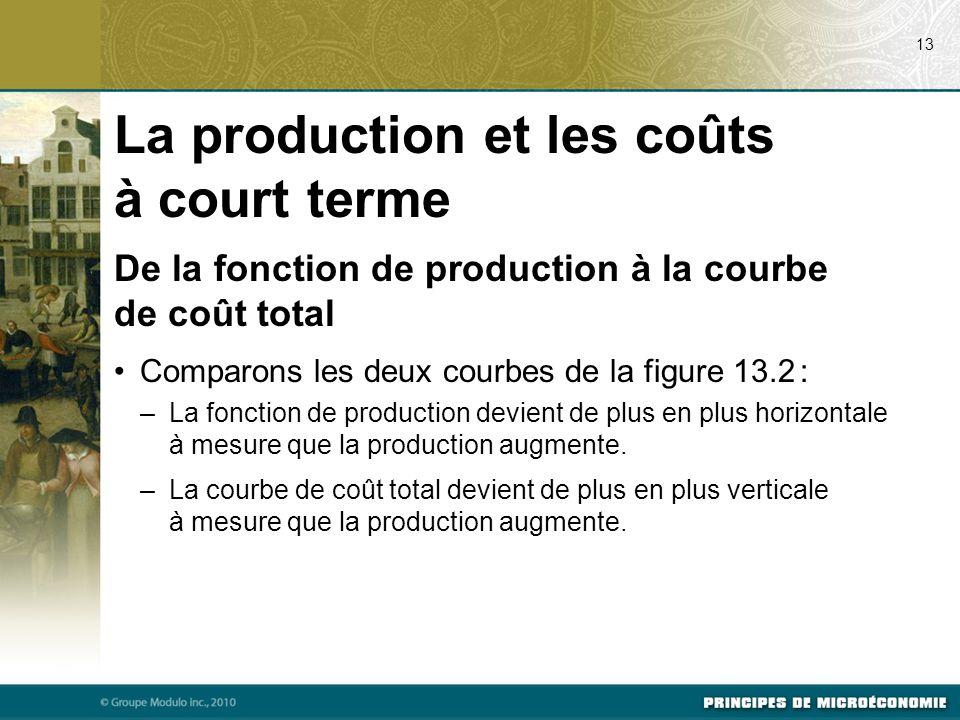 De la fonction de production à la courbe de coût total Comparons les deux courbes de la figure 13.2 : –La fonction de production devient de plus en plus horizontale à mesure que la production augmente.